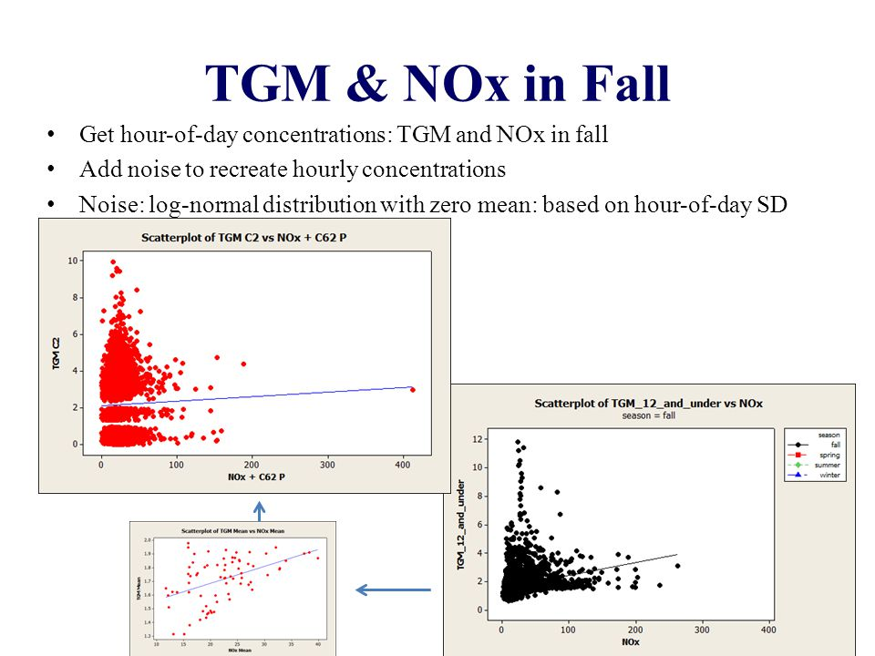 TGM & NOx in Fall 17 Get hour-of-day concentrations: TGM and NOx in fall Add noise to recreate hourly concentrations Noise: log-normal distribution with zero mean: based on hour-of-day SD