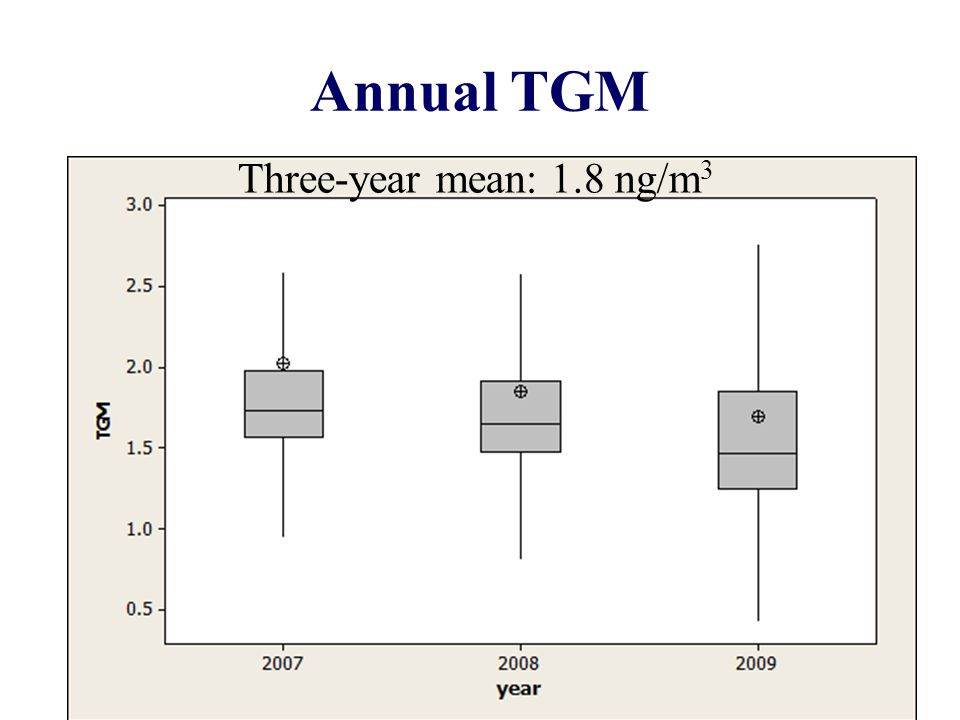 Annual TGM 6 Three-year mean: 1.8 ng/m 3