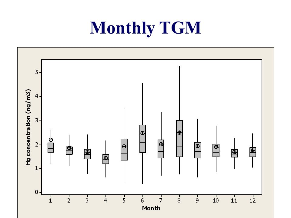 Monthly TGM 7