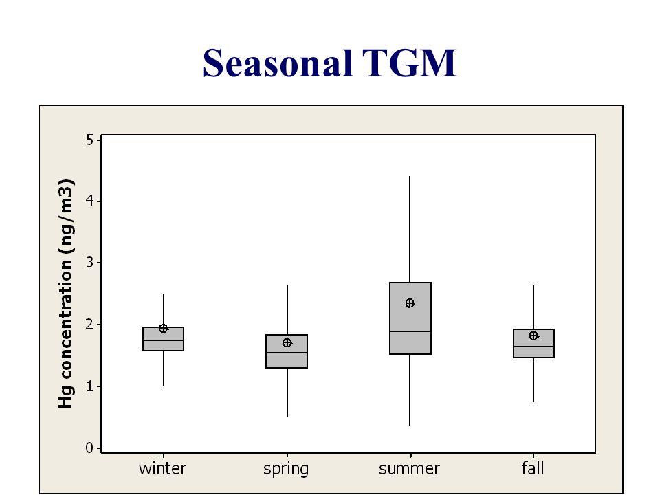 Seasonal TGM 8