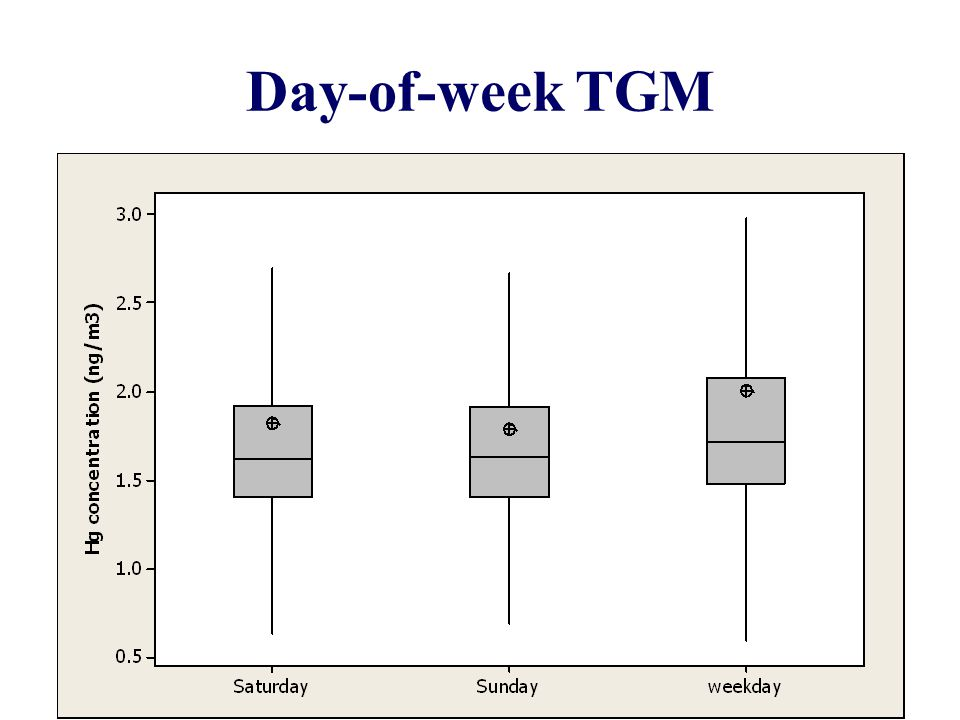 Day-of-week TGM 9