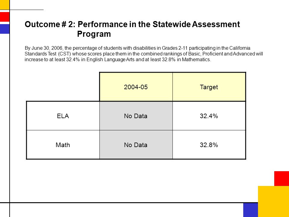 Outcome # 2: Performance in the Statewide Assessment Program 2004-05Target ELANo Data32.4% MathNo Data32.8% By June 30, 2006, the percentage of students with disabilities in Grades 2-11 participating in the California Standards Test (CST) whose scores place them in the combined rankings of Basic, Proficient and Advanced will increase to at least 32.4% in English Language Arts and at least 32.8% in Mathematics.