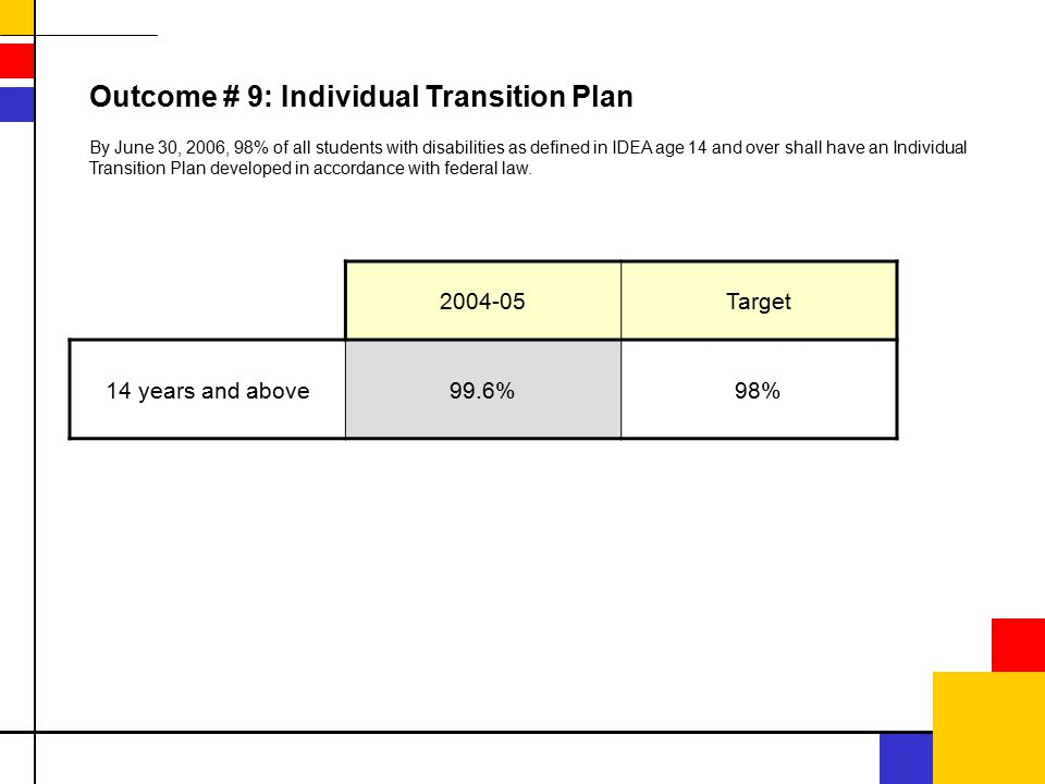 2004-05Target 14 years and above99.6%98% Outcome # 9: Individual Transition Plan By June 30, 2006, 98% of all students with disabilities as defined in IDEA age 14 and over shall have an Individual Transition Plan developed in accordance with federal law.
