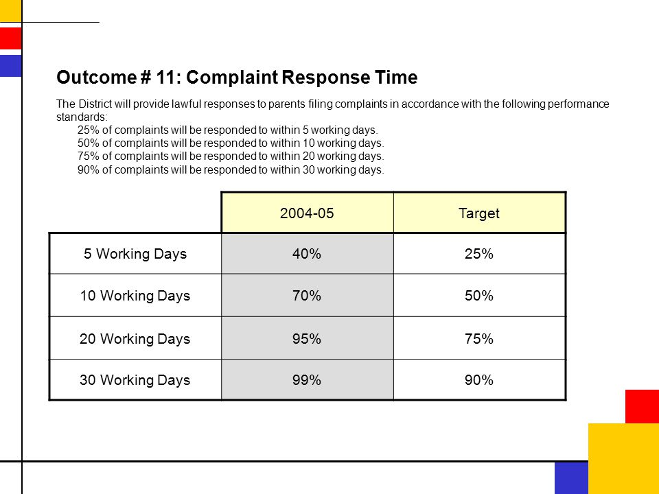 2004-05Target 5 Working Days40%25% 10 Working Days70%50% 20 Working Days95%75% 30 Working Days99%90% Outcome # 11: Complaint Response Time The District will provide lawful responses to parents filing complaints in accordance with the following performance standards: 25% of complaints will be responded to within 5 working days.