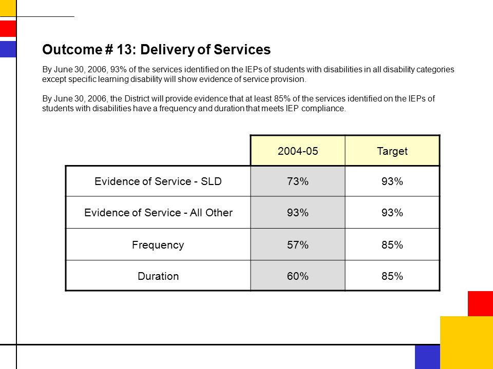 2004-05Target Evidence of Service - SLD73%93% Evidence of Service - All Other93% Frequency57%85% Duration60%85% Outcome # 13: Delivery of Services By June 30, 2006, 93% of the services identified on the IEPs of students with disabilities in all disability categories except specific learning disability will show evidence of service provision.