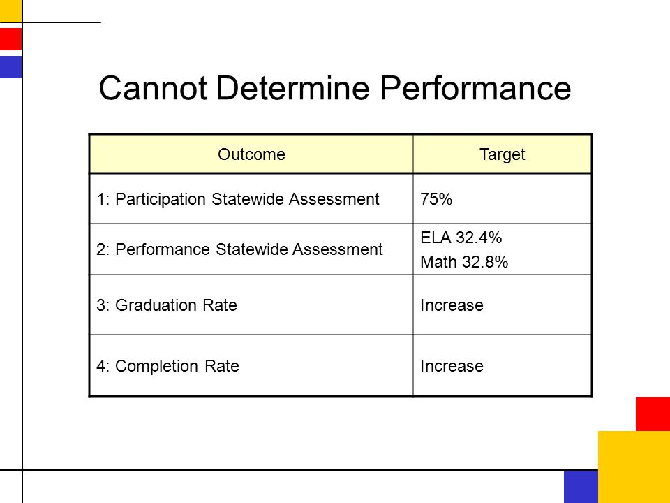 Cannot Determine Performance OutcomeTarget 1: Participation Statewide Assessment75% 2: Performance Statewide Assessment ELA 32.4% Math 32.8% 3: Graduation RateIncrease 4: Completion RateIncrease