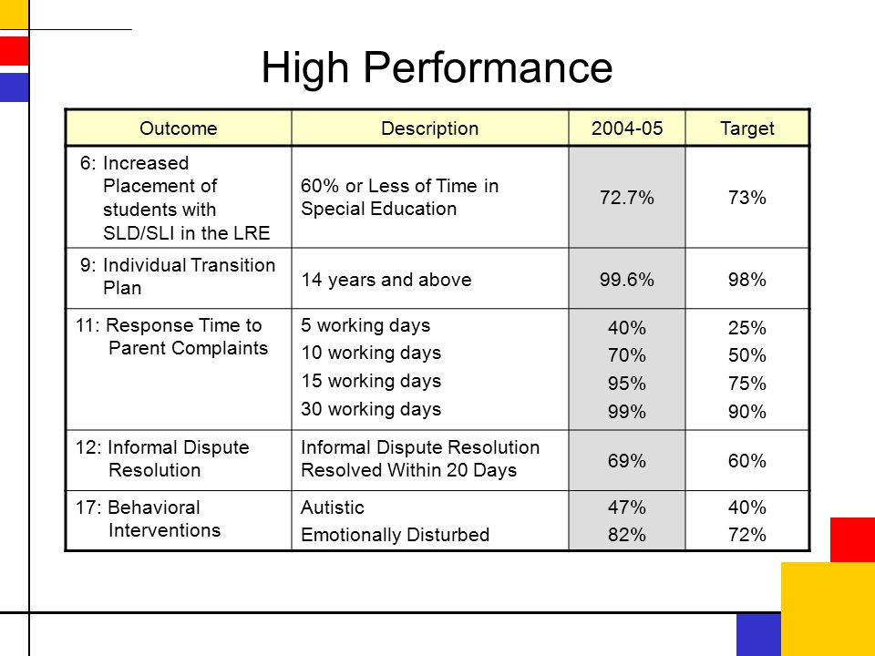 High Performance OutcomeDescription2004-05Target 6:Increased Placement of students with SLD/SLI in the LRE 60% or Less of Time in Special Education 72.7%73% 9:Individual Transition Plan 14 years and above99.6%98% 11: Response Time to Parent Complaints 5 working days 10 working days 15 working days 30 working days 40% 70% 95% 99% 25% 50% 75% 90% 12: Informal Dispute Resolution Informal Dispute Resolution Resolved Within 20 Days 69%60% 17: Behavioral Interventions Autistic Emotionally Disturbed 47% 82% 40% 72%