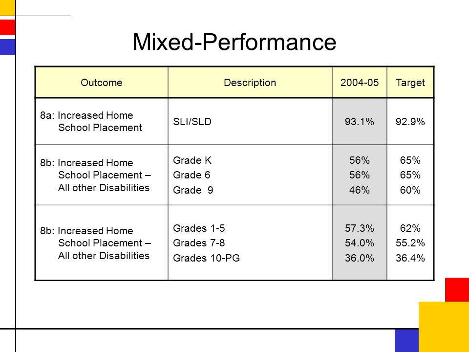 Mixed-Performance OutcomeDescription2004-05Target 8a: Increased Home School Placement SLI/SLD93.1%92.9% 8b: Increased Home School Placement – All other Disabilities Grade K Grade 6 Grade 9 56% 46% 65% 60% 8b: Increased Home School Placement – All other Disabilities Grades 1-5 Grades 7-8 Grades 10-PG 57.3% 54.0% 36.0% 62% 55.2% 36.4%