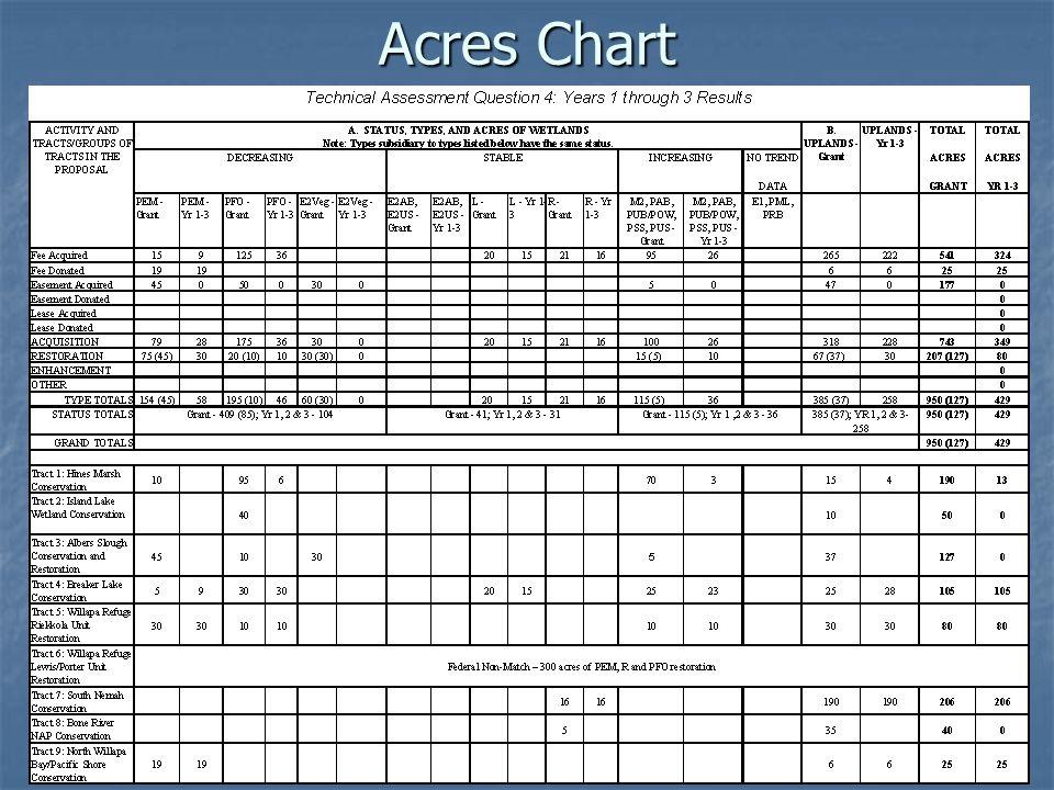 Acres Chart