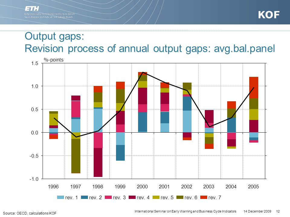 14 December 200912International Seminar on Early Warning and Business Cycle Indicators Output gaps: Revision process of annual output gaps: avg.bal.panel Source: OECD, calculations KOF -0.5 0.0 0.5 1.0 1.5 1996199719981999200020012002200320042005 rev.