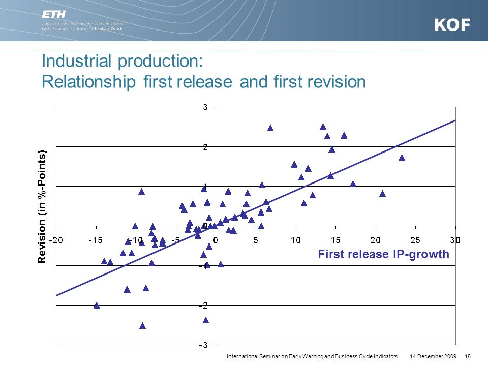 14 December 200915International Seminar on Early Warning and Business Cycle Indicators Industrial production: Relationship first release and first revision Revision (in %-Points) First release IP-growth