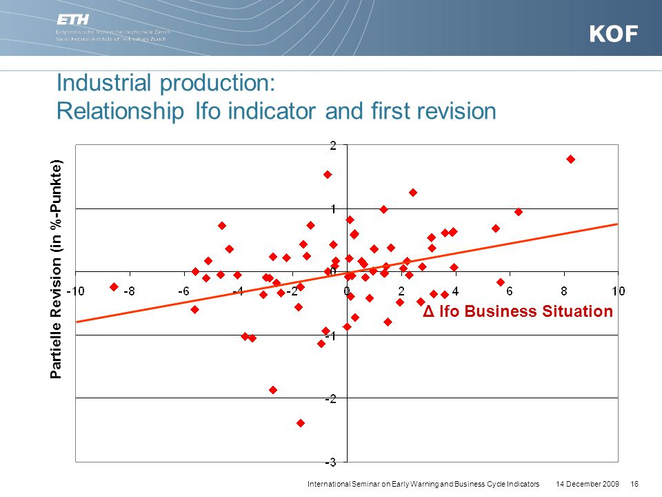 14 December 200916International Seminar on Early Warning and Business Cycle Indicators Industrial production: Relationship Ifo indicator and first revision Δ Ifo Business Situation Partielle Revision (in %-Punkte)