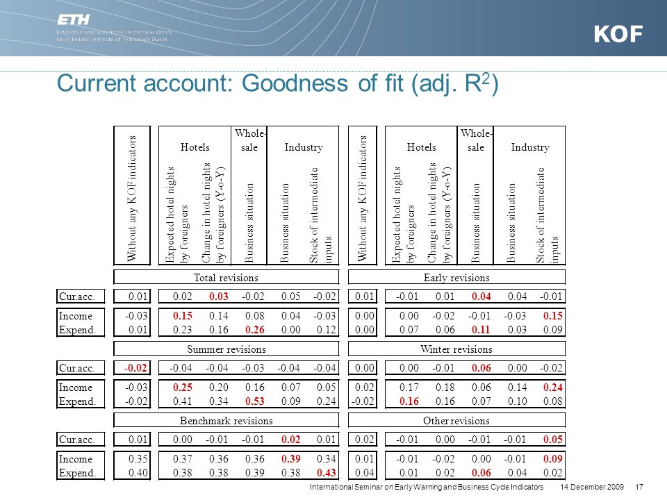 14 December 200917International Seminar on Early Warning and Business Cycle Indicators Current account: Goodness of fit (adj.