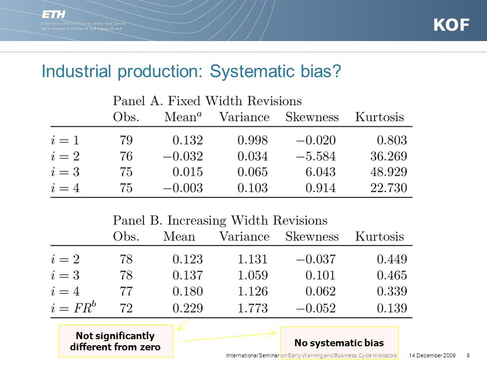 14 December 20098International Seminar on Early Warning and Business Cycle Indicators Industrial production: Systematic bias.