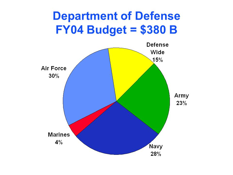 Department of Defense FY04 Budget = $380 B
