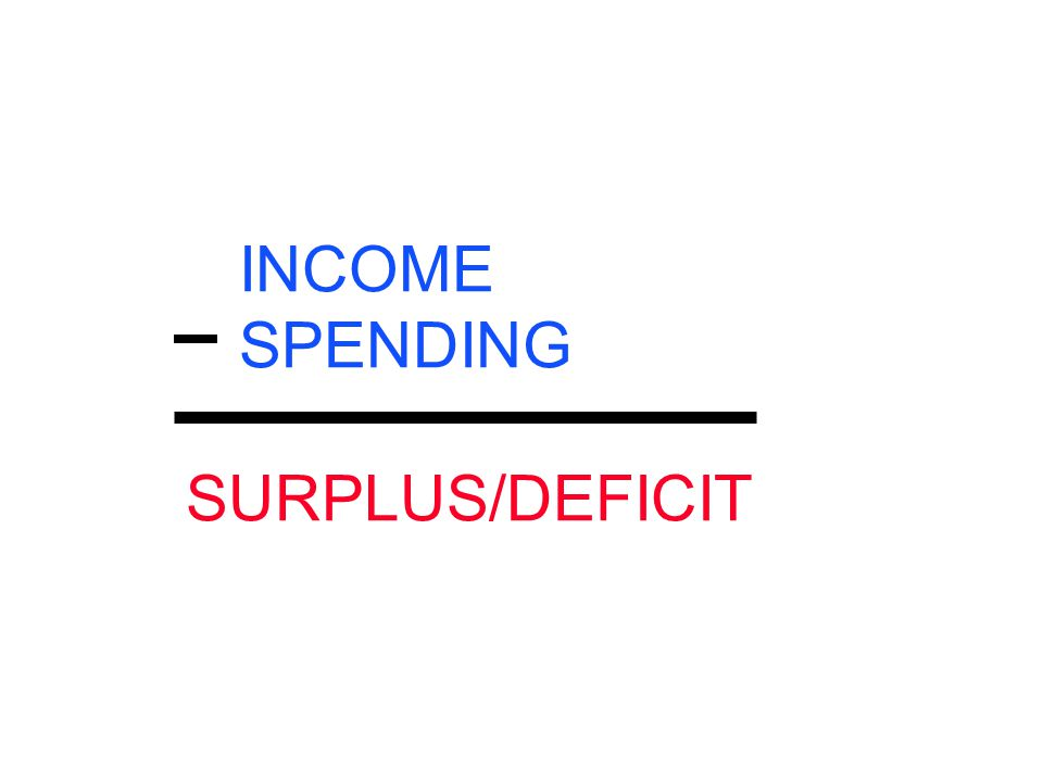 INCOME SPENDING SURPLUS/DEFICIT