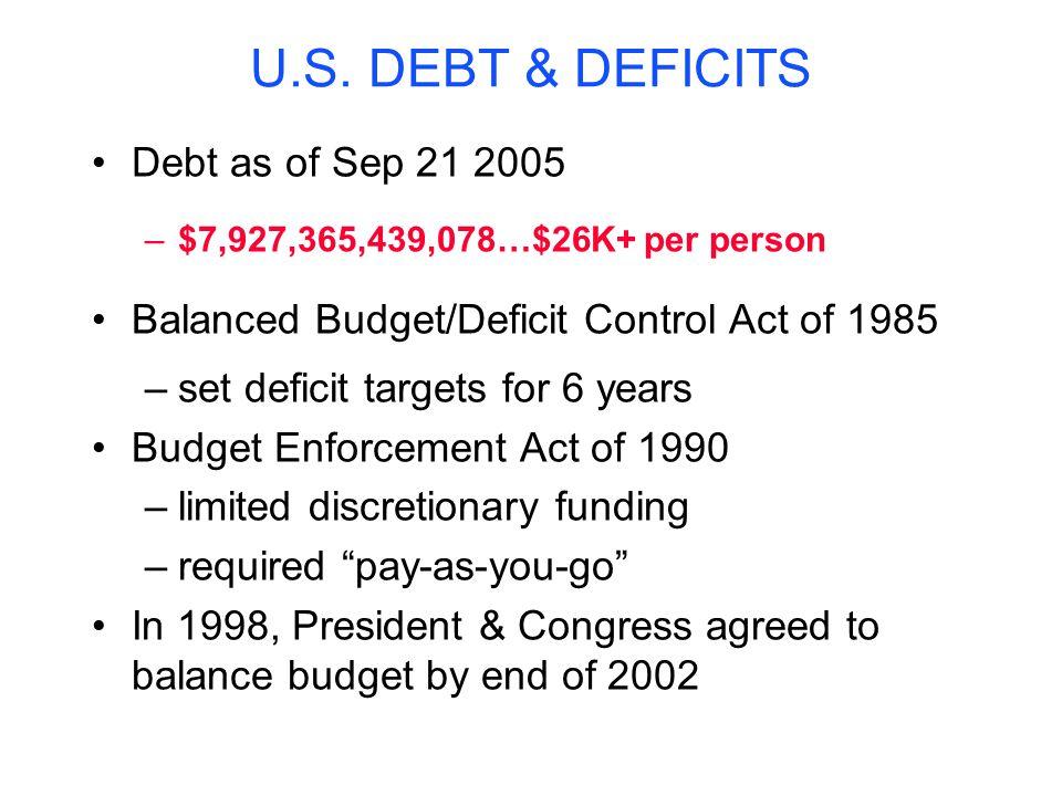 U.S. DEBT & DEFICITS Debt as of Sep 21 2005 –$7,927,365,439,078…$26K+ per person Balanced Budget/Deficit Control Act of 1985 –set deficit targets for