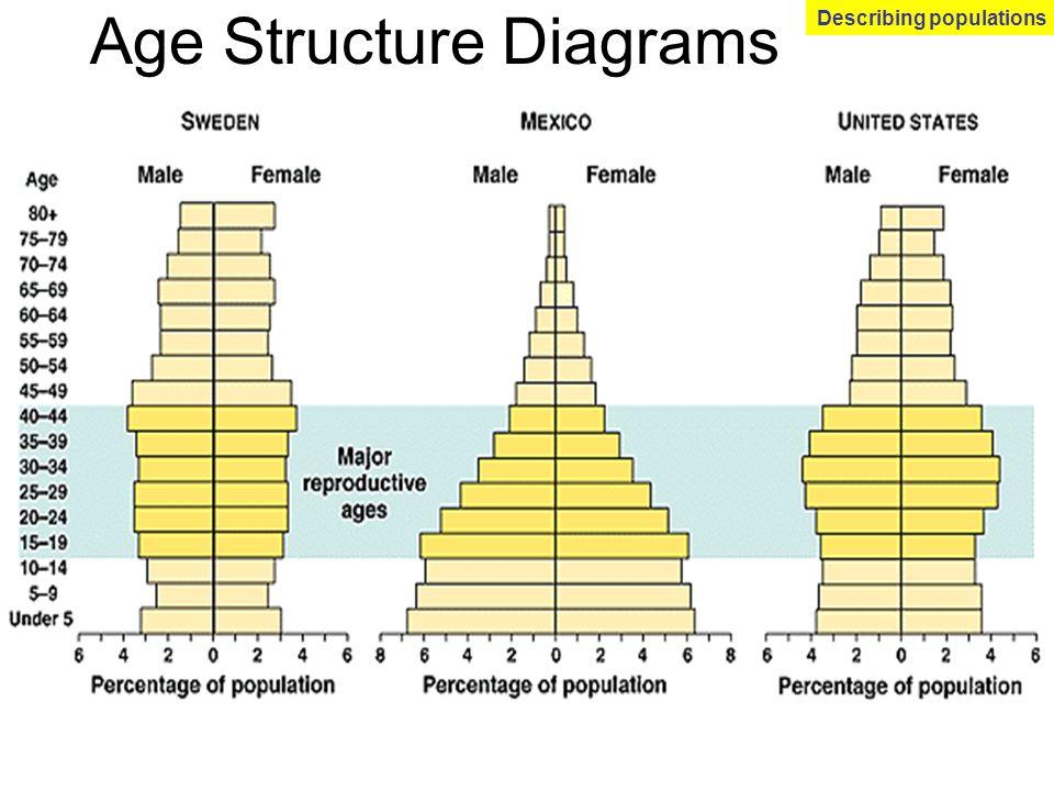 Age Structure Diagrams Describing populations