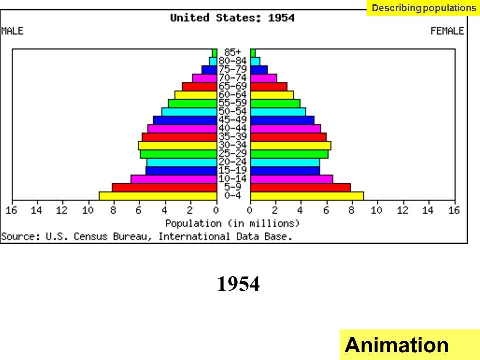 1954 Animation Describing populations
