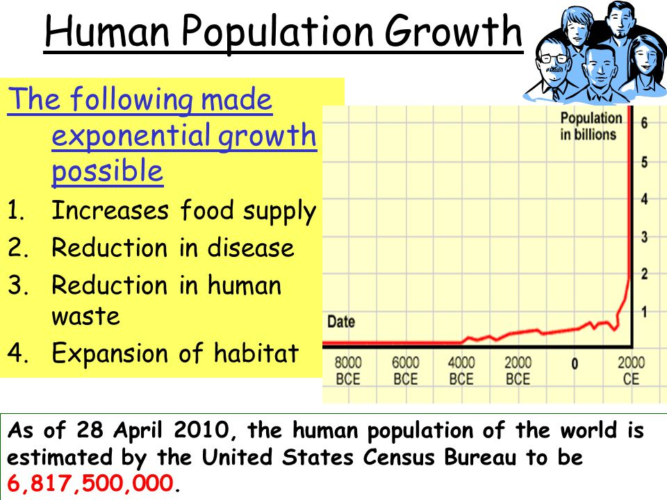 Human Population Growth The following made exponential growth possible 1.Increases food supply 2.Reduction in disease 3.Reduction in human waste 4.Exp