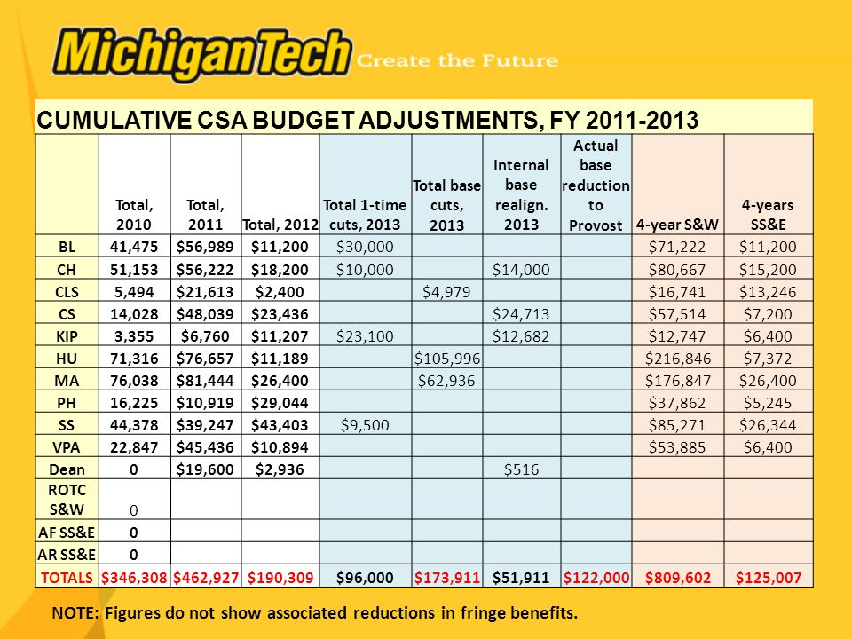CUMULATIVE CSA BUDGET ADJUSTMENTS, FY 2011-2013 Total, 2010 Total, 2011Total, 2012 Total 1-time cuts, 2013 Total base cuts, 2013 Internal base realign