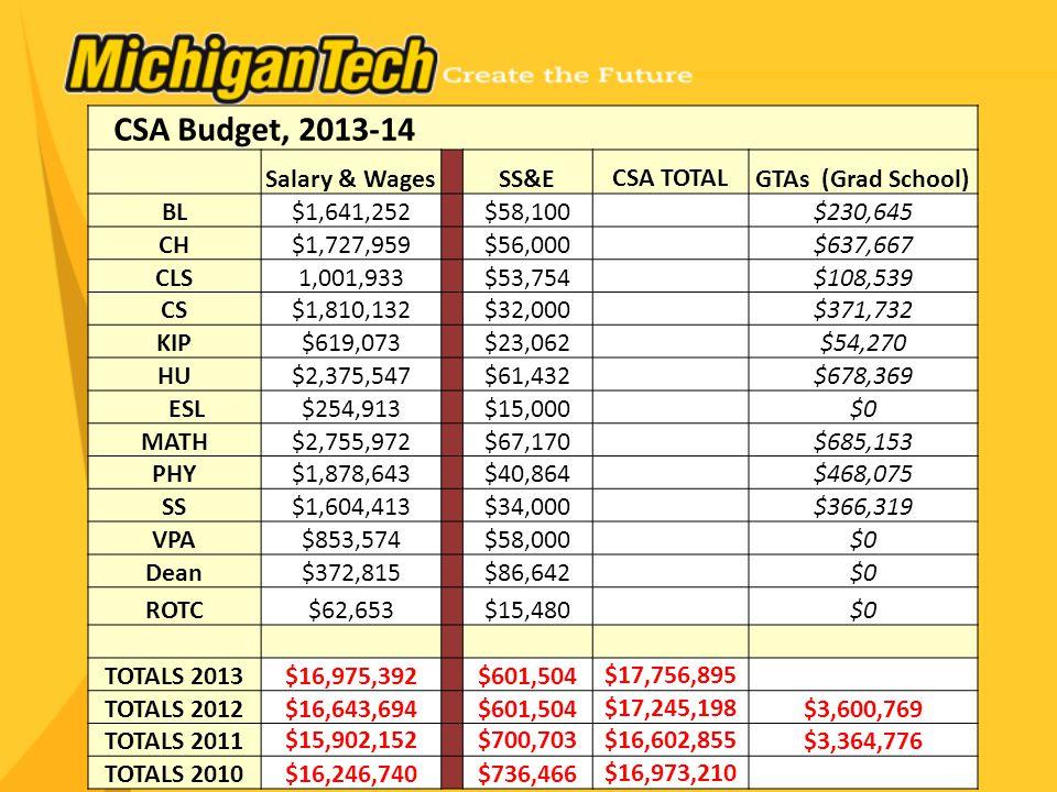 CSA Budget, 2013-14 Salary & Wages SS&ECSA TOTALGTAs (Grad School) BL$1,641,252 $58,100$230,645 CH$1,727,959 $56,000$637,667 CLS1,001,933 $53,754$108,539 CS$1,810,132 $32,000$371,732 KIP$619,073 $23,062$54,270 HU$2,375,547 $61,432$678,369 ESL$254,913 $15,000$0 MATH$2,755,972 $67,170$685,153 PHY$1,878,643 $40,864$468,075 SS$1,604,413 $34,000$366,319 VPA$853,574 $58,000$0 Dean$372,815 $86,642$0 ROTC$62,653 $15,480$0 TOTALS 2013$16,975,392 $601,504$17,756,895 TOTALS 2012$16,643,694 $601,504$17,245,198$3,600,769 TOTALS 2011$15,902,152$700,703$16,602,855$3,364,776 TOTALS 2010$16,246,740 $736,466$16,973,210