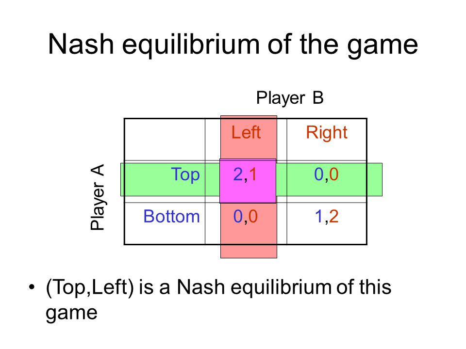 Nash equilibrium of the game (Top,Left) is a Nash equilibrium of this game LeftRight Top2,12,10,00,0 Bottom0,00,01,21,2 Player A Player B