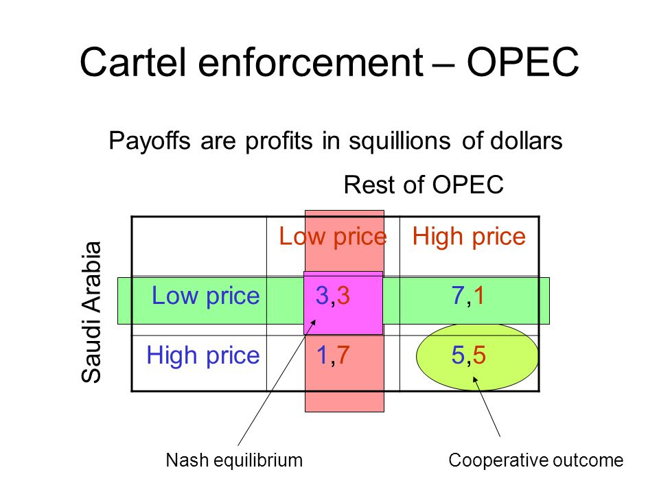 Cartel enforcement – OPEC Low priceHigh price Low price3,33,37,17,1 High price1,71,75,55,5 Saudi Arabia Rest of OPEC Payoffs are profits in squillions of dollars Nash equilibriumCooperative outcome