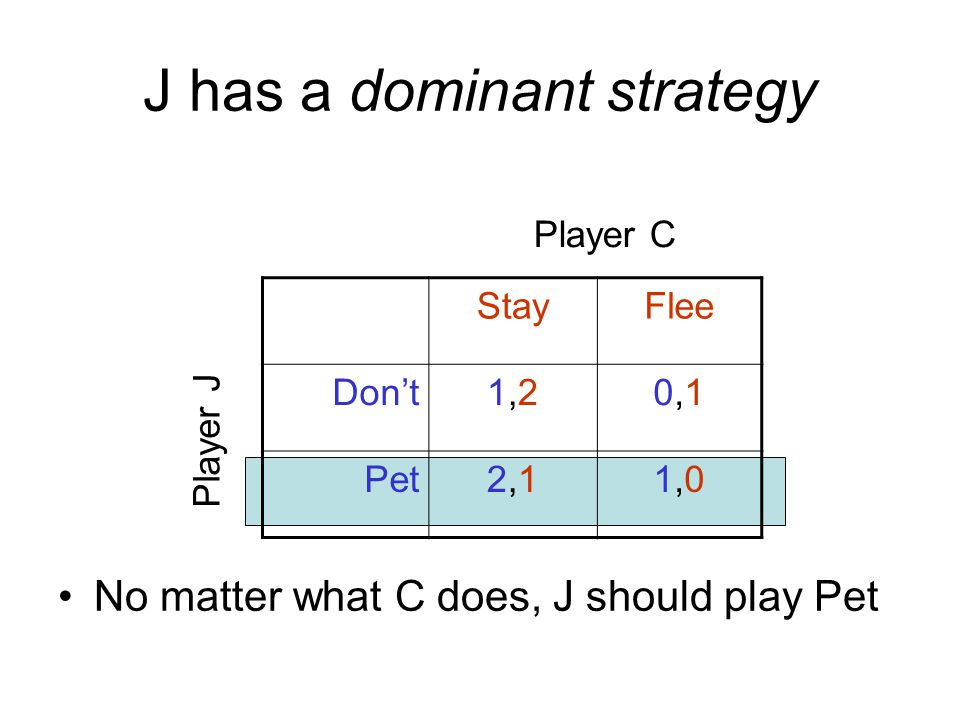 J has a dominant strategy No matter what C does, J should play Pet StayFlee Don't1,21,20,10,1 Pet2,12,11,01,0 Player J Player C