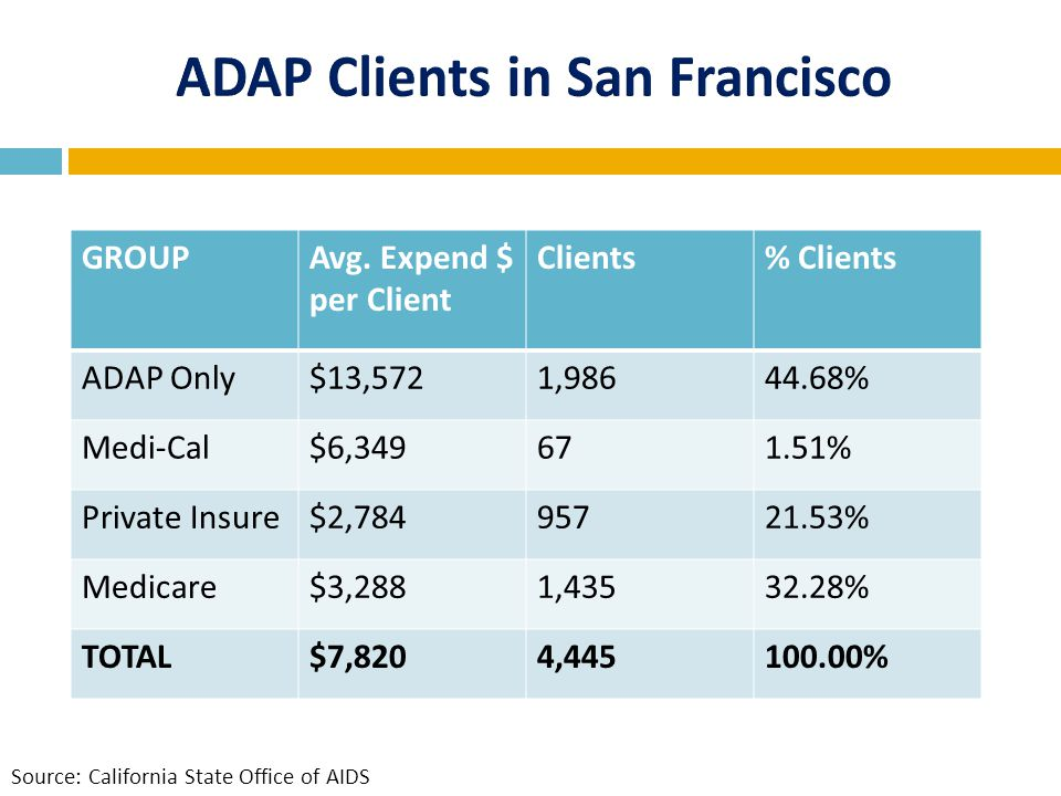 GROUPAvg. Expend $ per Client Clients% Clients ADAP Only$13,5721,98644.68% Medi-Cal$6,349671.51% Private Insure$2,78495721.53% Medicare$3,2881,43532.2