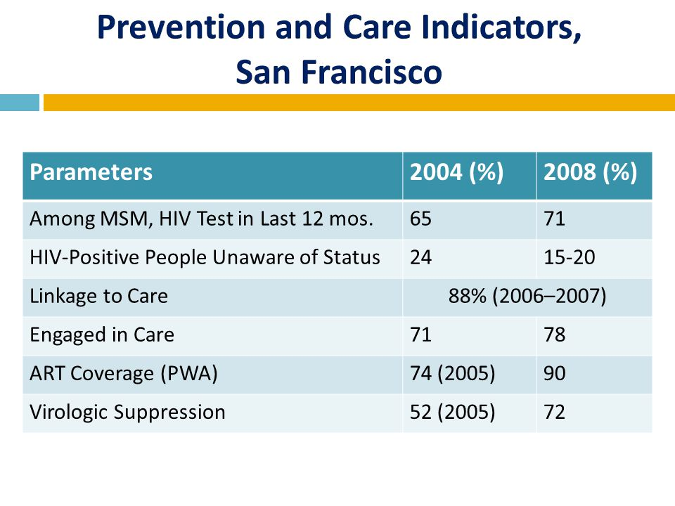 Parameters2004 (%)2008 (%) Among MSM, HIV Test in Last 12 mos.6571 HIV-Positive People Unaware of Status2415-20 Linkage to Care88% (2006–2007) Engaged in Care7178 ART Coverage (PWA)74 (2005)90 Virologic Suppression52 (2005)72