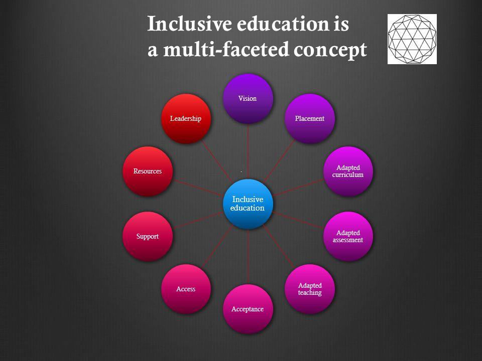 .. Inclusive education VisionPlacement Adapted curriculum Adapted assessment Adapted teaching AcceptanceAccessSupportResourcesLeadership Inclusive edu