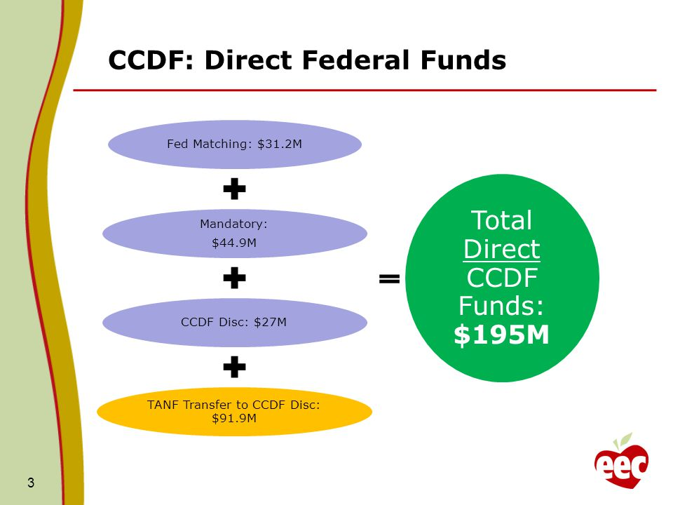 CCDF: Direct Federal Funds Fed Matching: $31.2M Mandatory: $44.9M CCDF Disc: $27M TANF Transfer to CCDF Disc: $91.9M Total Direct CCDF Funds: $195M 3