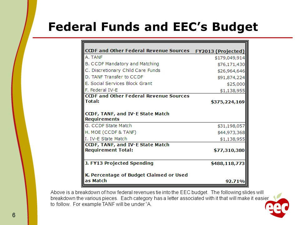 Description of the Federal Funds A.