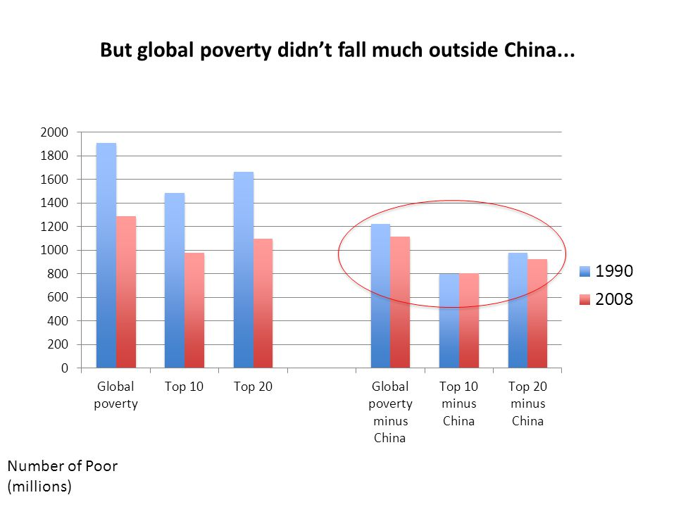 But global poverty didn't fall much outside China... Number of Poor (millions)