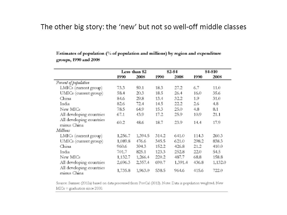 The other big story: the 'new' but not so well-off middle classes