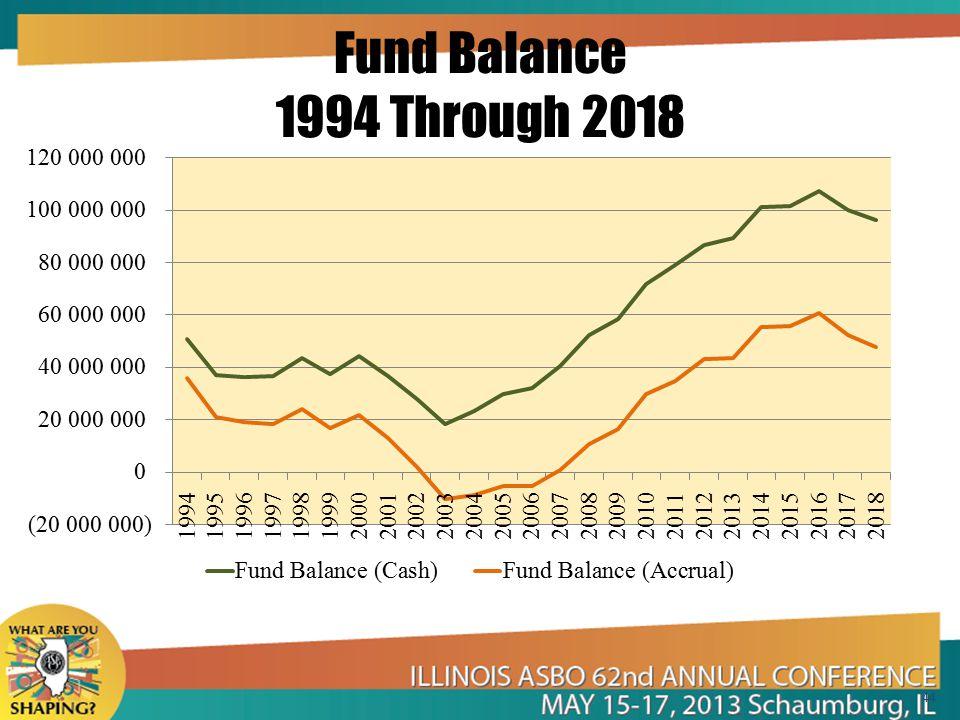 Fund Balance 1994 Through 2018 44