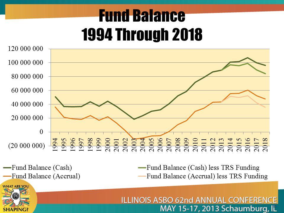 Fund Balance 1994 Through 2018 45