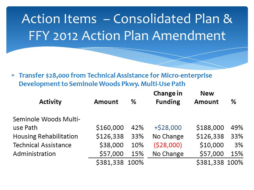  Transfer $28,000 from Technical Assistance for Micro-enterprise Development to Seminole Woods Pkwy.