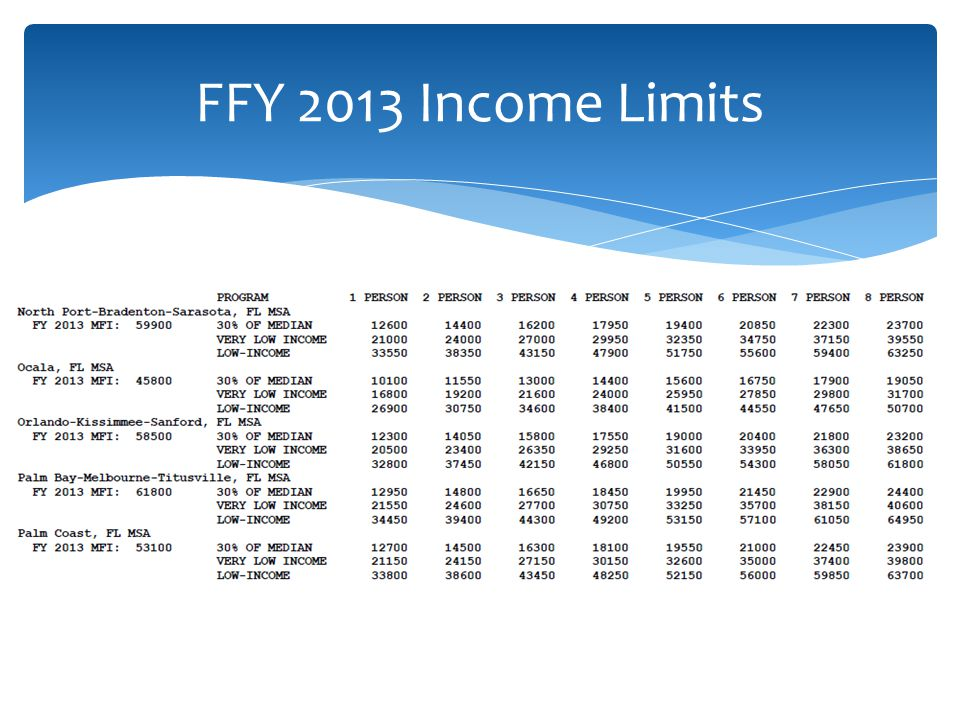 FFY 2013 Income Limits