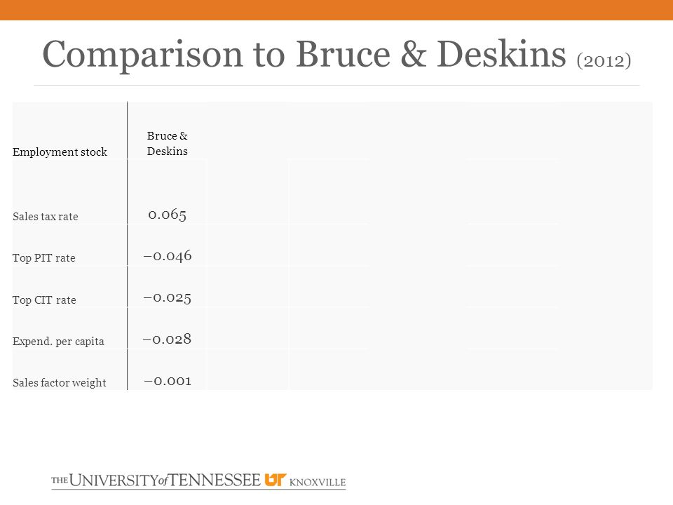 Comparison to Bruce & Deskins (2012) Employment stock Bruce & Deskins Sales tax rate 0.065 Top PIT rate –0.046 Top CIT rate –0.025 Expend. per capita