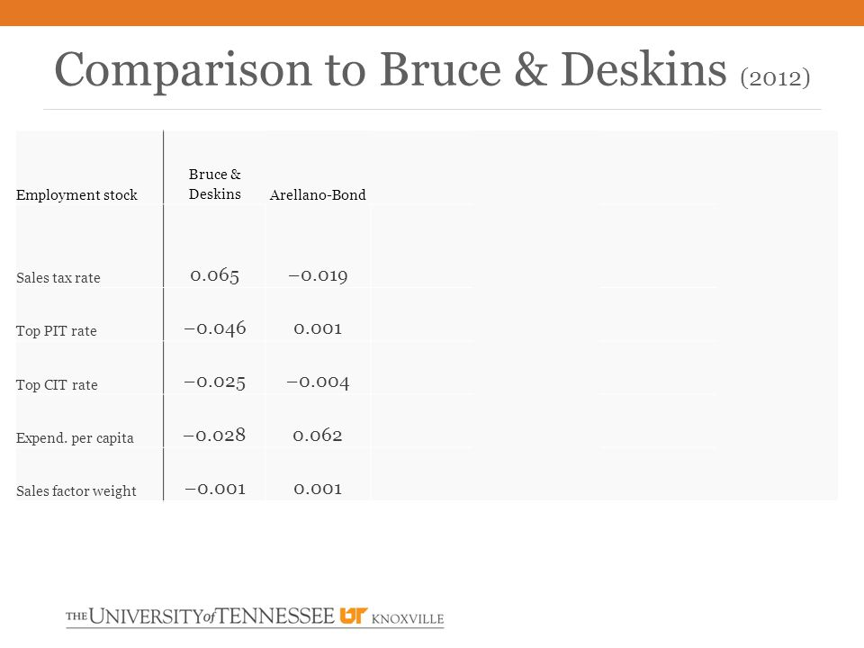 Comparison to Bruce & Deskins (2012) Employment stock Bruce & Deskins Arellano-Bond Sales tax rate 0.065 –0.019 Top PIT rate –0.046 0.001 Top CIT rate –0.025 –0.004 Expend.