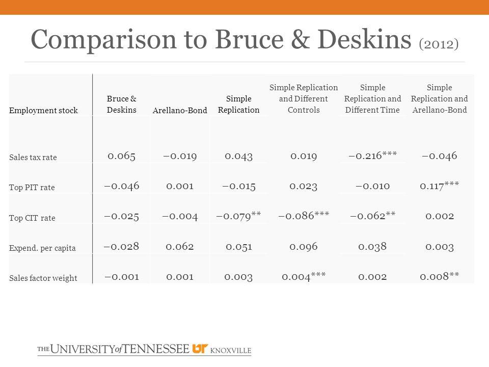 Comparison to Bruce & Deskins (2012) Employment stock Bruce & Deskins Arellano-Bond Simple Replication Simple Replication and Different Controls Simple Replication and Different Time Simple Replication and Arellano-Bond Sales tax rate 0.065 –0.0190.043 0.019–0.216***–0.046 Top PIT rate –0.046 0.001–0.015 0.023–0.0100.117*** Top CIT rate –0.025 –0.004–0.079** –0.086***–0.062**0.002 Expend.
