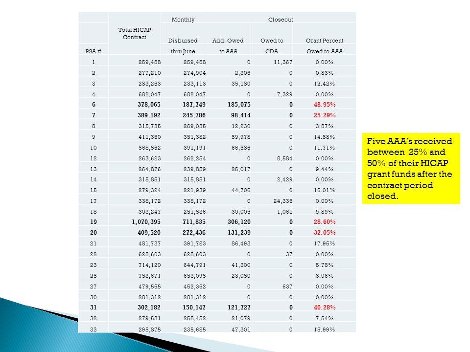 Total HICAP Contract MonthlyCloseout DisbursedAdd.
