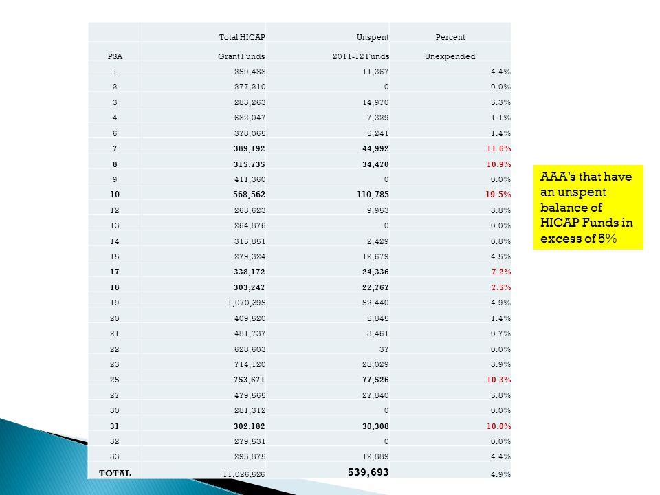 Total HICAPUnspentPercent PSAGrant Funds2011-12 FundsUnexpended 1 259,48811,3674.4% 2 277,21000.0% 3 283,26314,9705.3% 4 682,0477,3291.1% 6 378,0655,2
