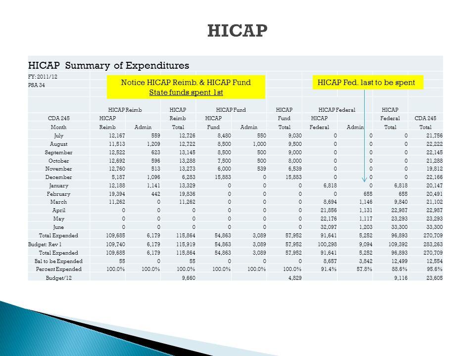 HICAP Summary of Expenditures FY: 2011/12 PSA 34 HICAP ReimbHICAPHICAP FundHICAPHICAP FederalHICAP CDA 245HICAPReimbHICAP FundHICAPFederalCDA 245 Mont