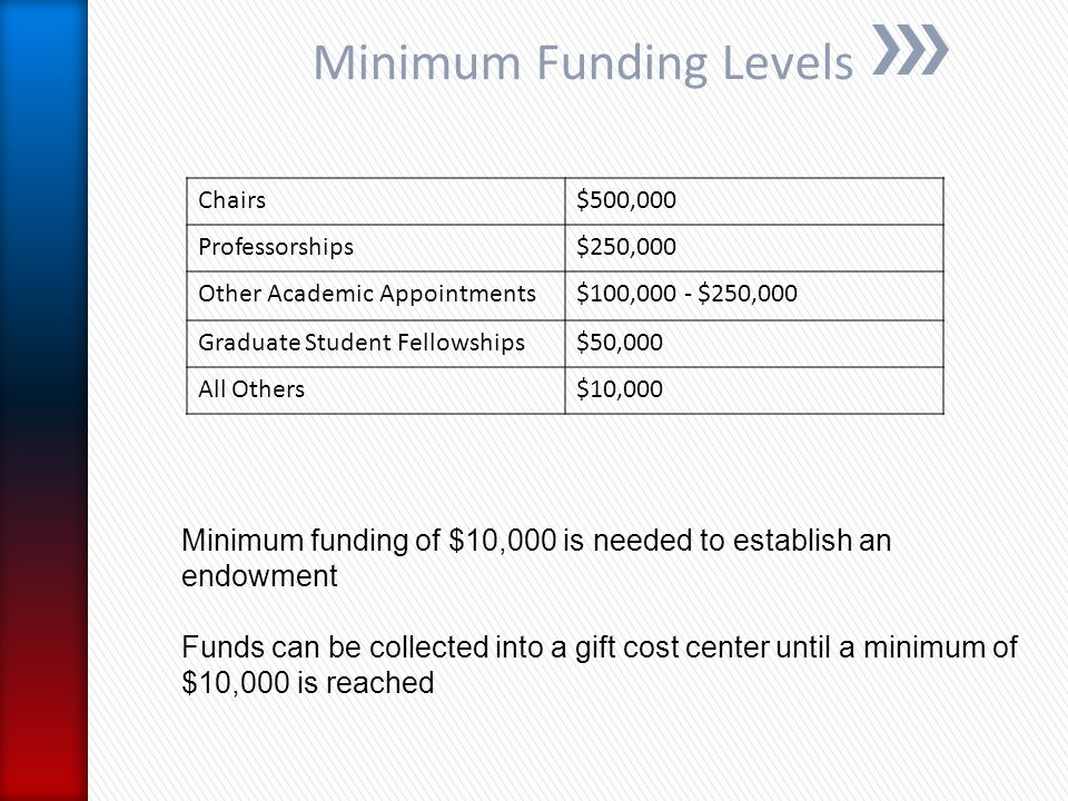 Minimum Funding Levels Minimum funding of $10,000 is needed to establish an endowment Funds can be collected into a gift cost center until a minimum of $10,000 is reached Chairs$500,000 Professorships$250,000 Other Academic Appointments$100,000 - $250,000 Graduate Student Fellowships$50,000 All Others$10,000