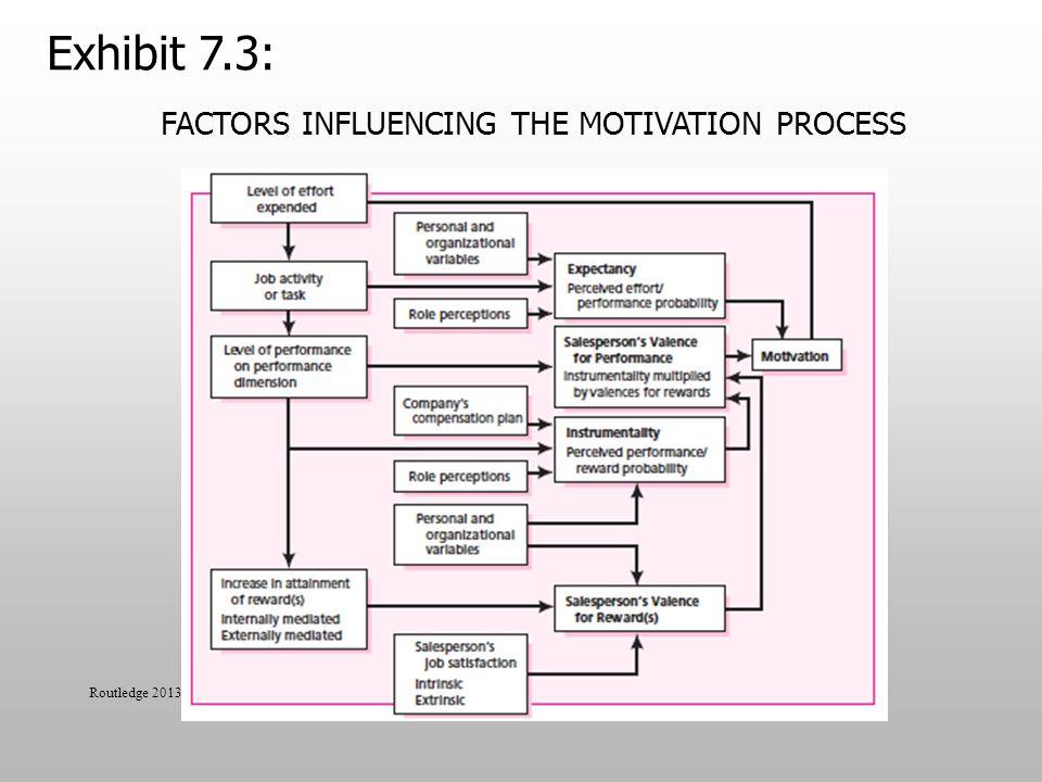 FACTORS INFLUENCING THE MOTIVATION PROCESS Routledge 2013 Exhibit 7.3: