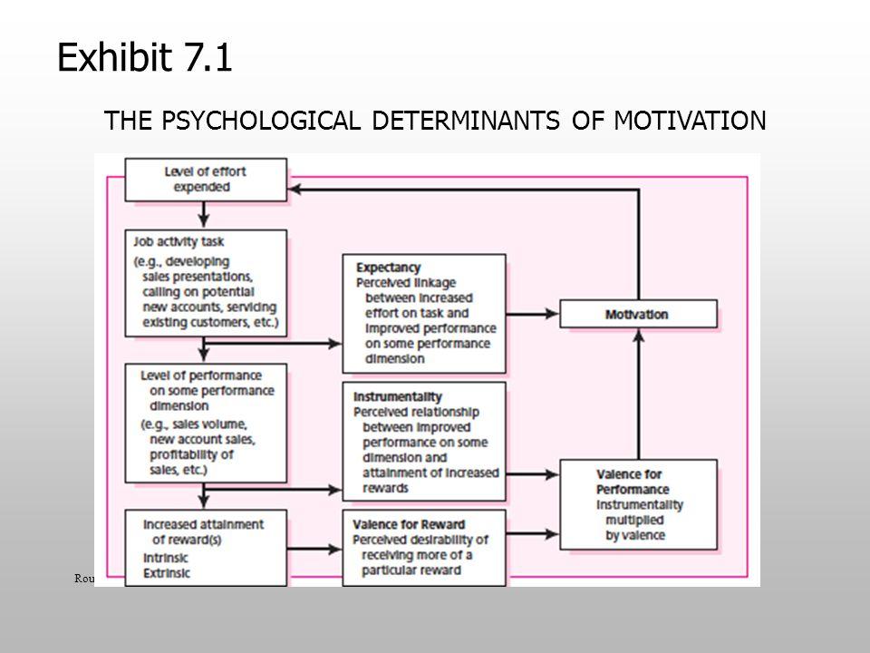THE PSYCHOLOGICAL DETERMINANTS OF MOTIVATION Routledge 2013 Exhibit 7.1