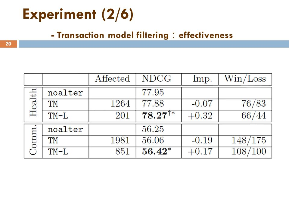 Experiment (2/6) - Transaction model filtering : effectiveness 20